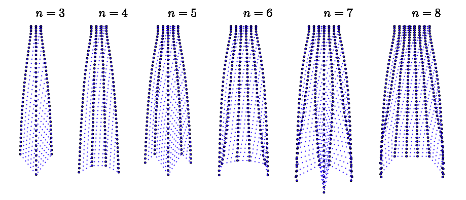 falling pattern of the array for n = 3...8 particles